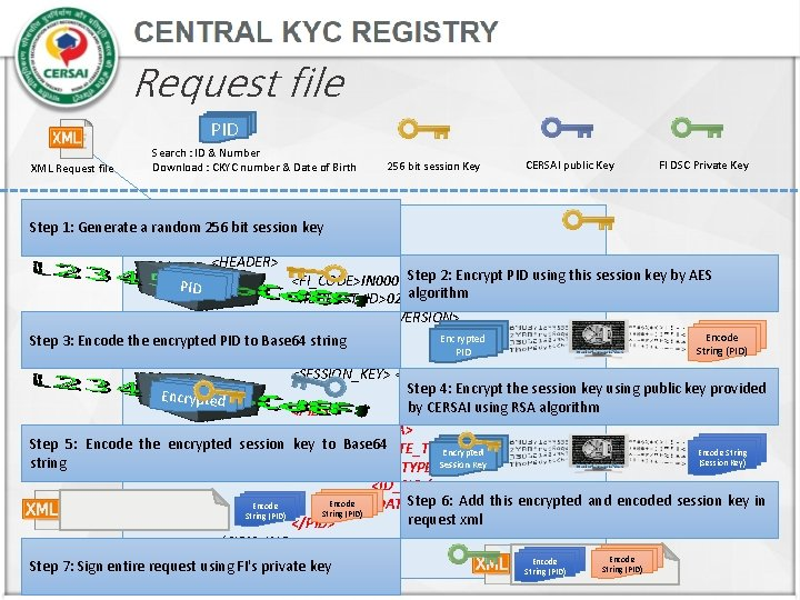Request file PID XML Request file Search : ID & Number Download : CKYC