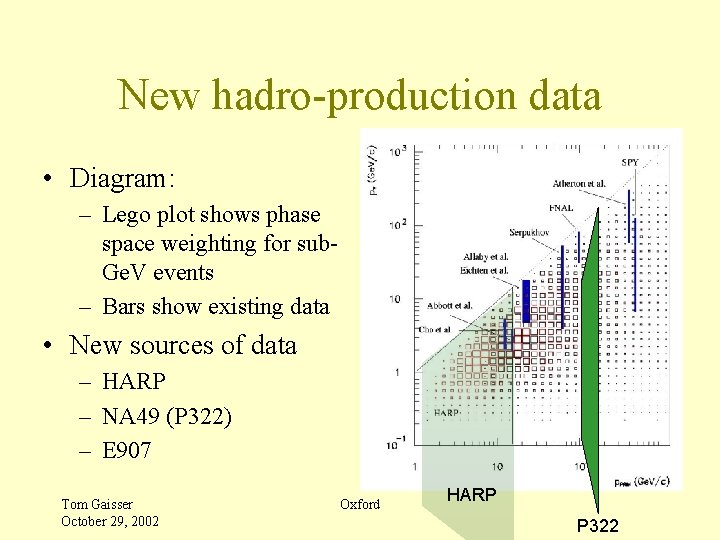New hadro-production data • Diagram: – Lego plot shows phase space weighting for sub.