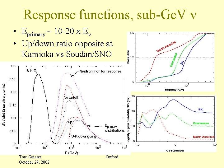Response functions, sub-Ge. V n • Eprimary ~ 10 -20 x En • Up/down