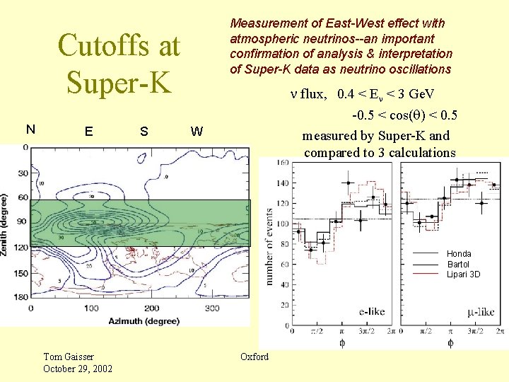 Measurement of East-West effect with atmospheric neutrinos--an important confirmation of analysis & interpretation of