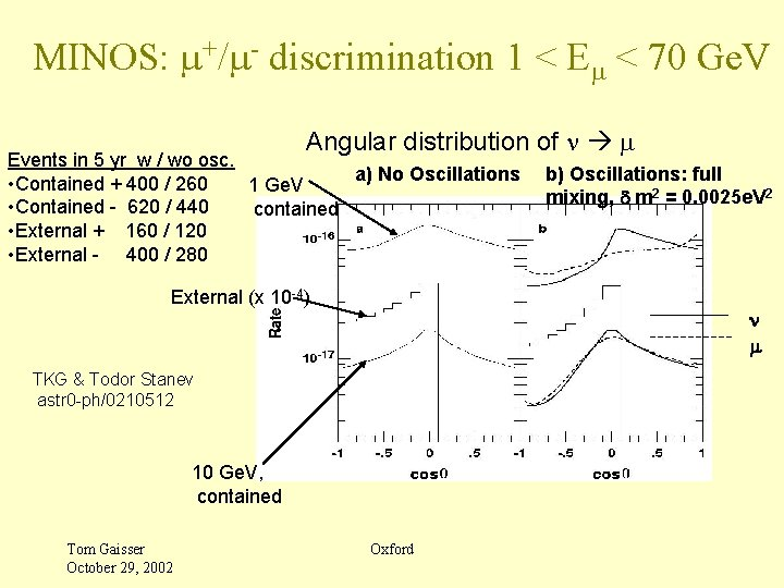 MINOS: m+/m- discrimination 1 < Em < 70 Ge. V Angular distribution of n