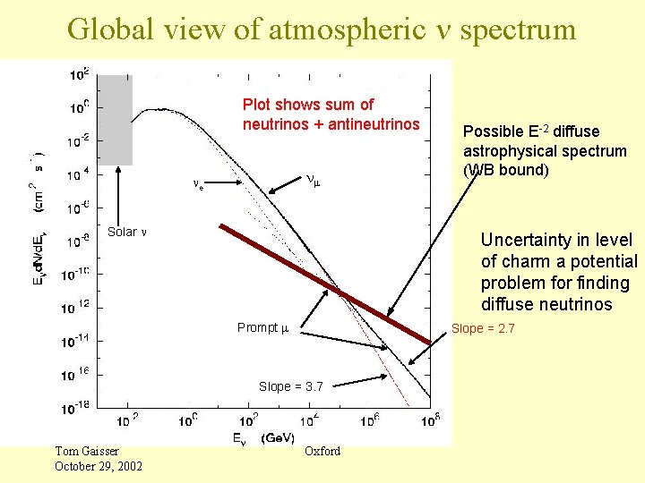 Global view of atmospheric n spectrum Plot shows sum of neutrinos + antineutrinos nm