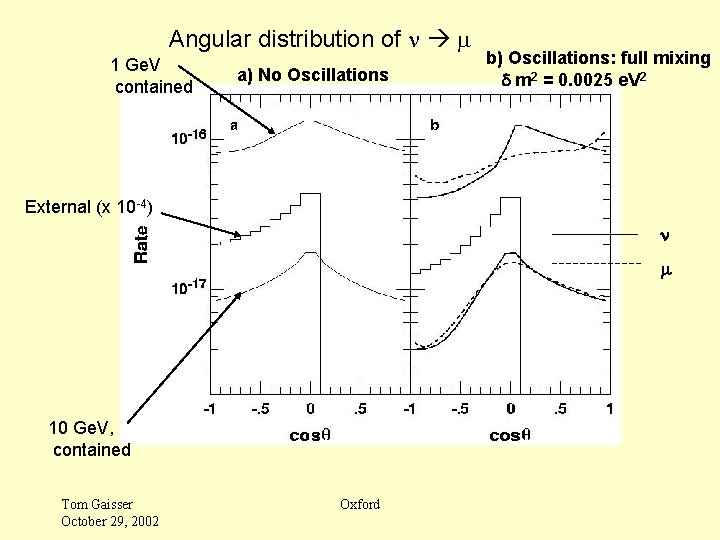 Angular distribution of n m 1 Ge. V contained a) No Oscillations b) Oscillations: