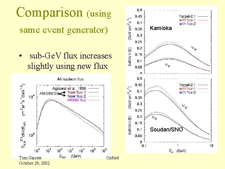 Comparison (using same event generator) Kamioka nm • sub-Ge. V flux increases slightly using