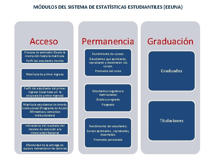 MÓDULOS DEL SISTEMA DE ESTATÍSTICAS ESTUDIANTILES (EEUNA) Acceso Permanencia Proceso de admisión: Desde la