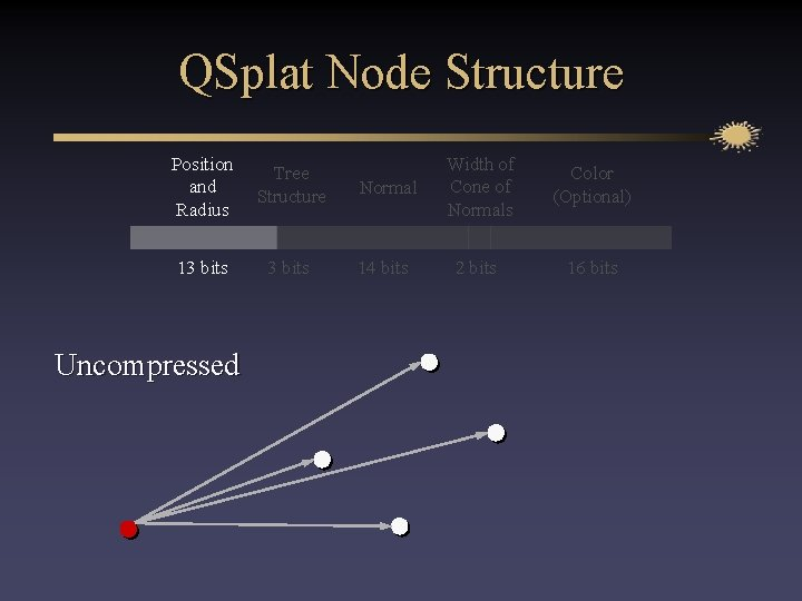 QSplat Node Structure Position and Radius Tree Structure 13 bits Uncompressed Normal Width of