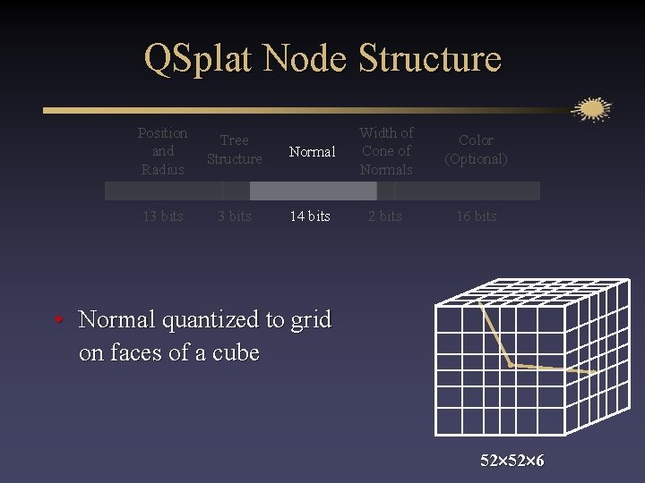 QSplat Node Structure Position and Radius Tree Structure 13 bits Normal Width of Cone