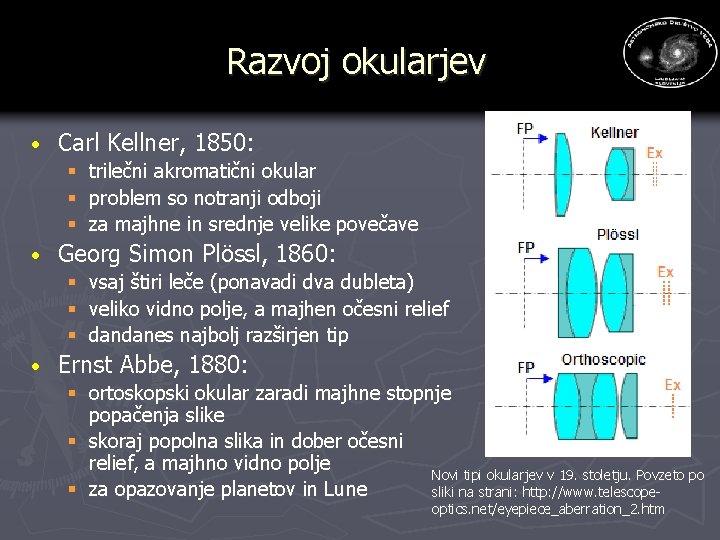 Razvoj okularjev · Carl Kellner, 1850: § trilečni akromatični okular § problem so notranji