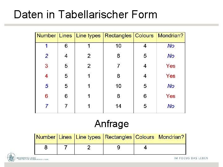 Daten in Tabellarischer Form Anfrage