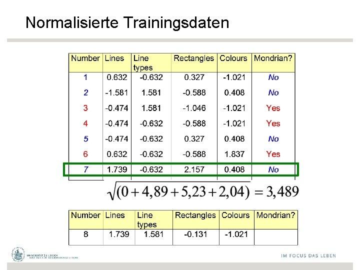 Normalisierte Trainingsdaten