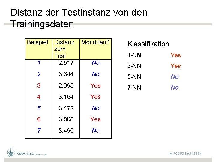 Distanz der Testinstanz von den Trainingsdaten Klassifikation 1 -NN Yes 3 -NN Yes 5