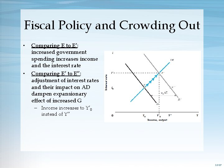 Fiscal Policy and Crowding Out • • Comparing E to E': increased government spending