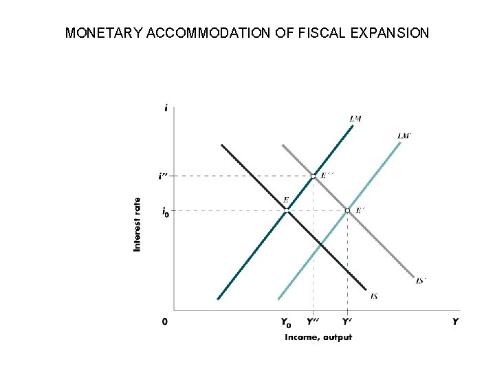 MONETARY ACCOMMODATION OF FISCAL EXPANSION