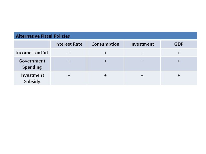 Alternative Fiscal Policies Interest Rate Consumption Investment GDP Income Tax Cut + + -