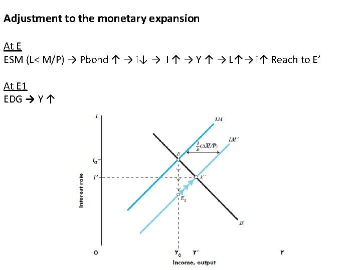 Adjustment to the monetary expansion At E ESM (L< M/P) → Pbond ↑ →