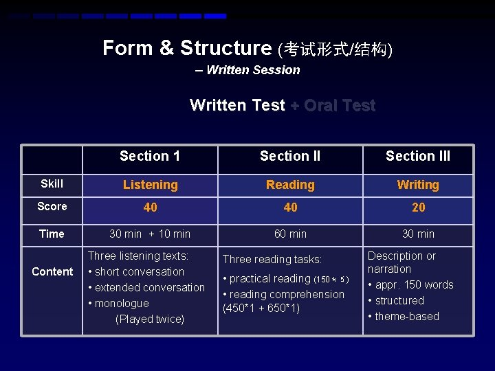 Form & Structure (考试形式/结构) – Written Session Written Test + Oral Test Section 1