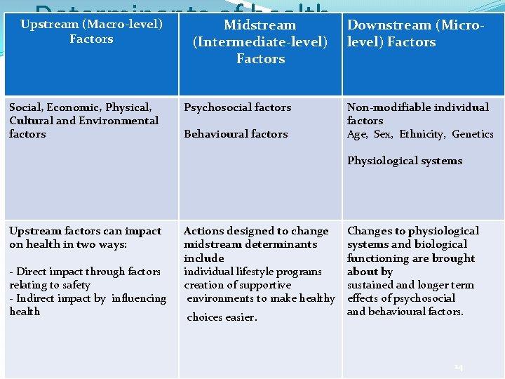 Determinants of health Midstream Upstream (Macro-level) Factors Social, Economic, Physical, Cultural and Environmental factors