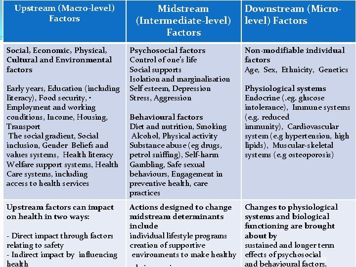 Determinants of health Upstream (Macro-level) Factors Social, Economic, Physical, Cultural and Environmental factors Early