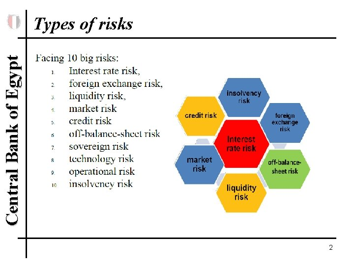 Central Bank of Egypt Types of risks 2