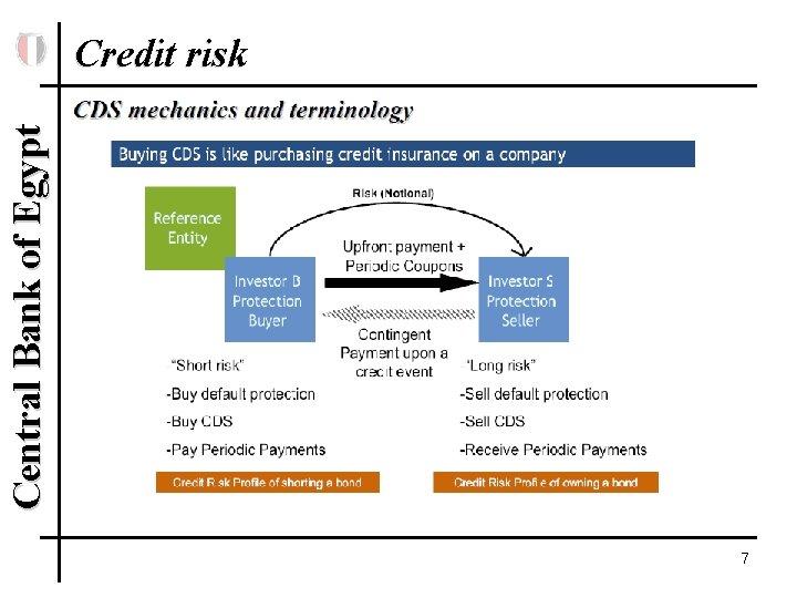 Central Bank of Egypt Credit risk 7