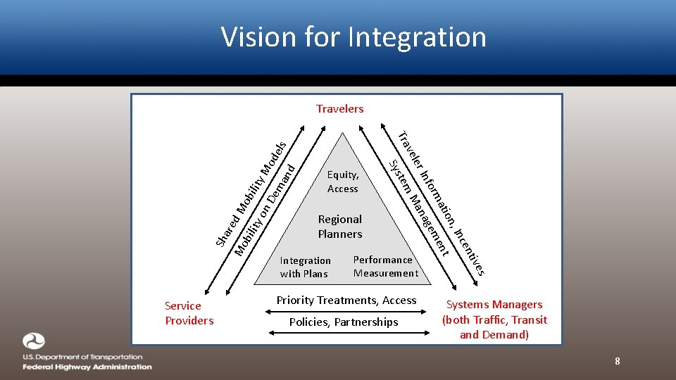 Vision for Integration Equity, Access Regional Planners Service Providers Performance Measurement Priority Treatments, Access