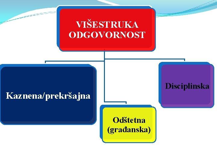 VIŠESTRUKA ODGOVORNOST Disciplinska Kaznena/prekršajna Odštetna (građanska)