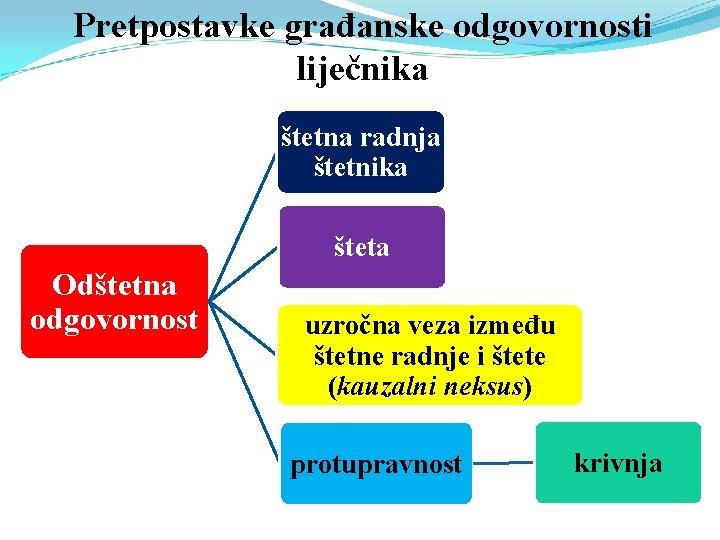Pretpostavke građanske odgovornosti liječnika štetna radnja štetnika šteta Odštetna odgovornost uzročna veza između štetne