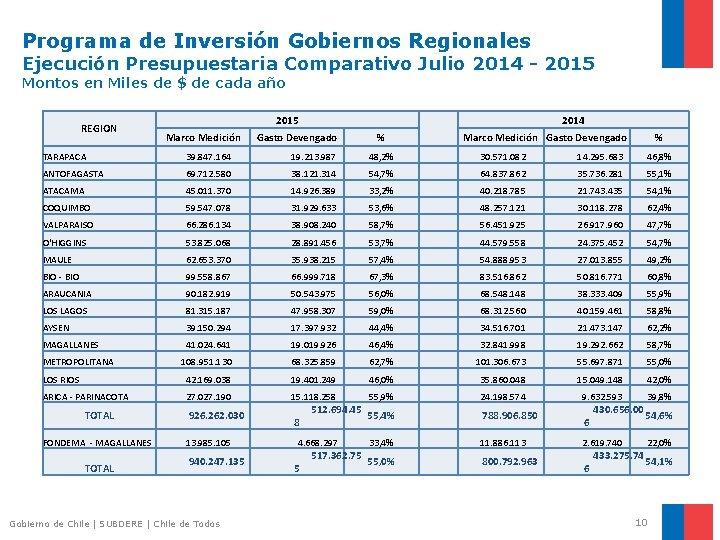 Programa de Inversión Gobiernos Regionales Ejecución Presupuestaria Comparativo Julio 2014 - 2015 Montos en