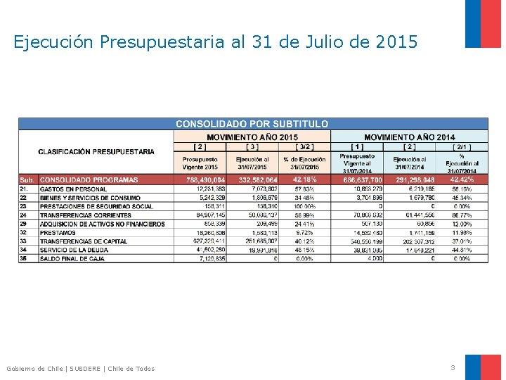 Ejecución Presupuestaria al 31 de Julio de 2015 Gobierno de Chile | SUBDERE |