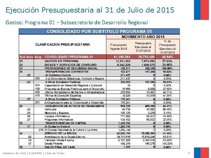 Ejecución Presupuestaria al 31 de Julio de 2015 Gastos: Programa 01 – Subsecretaria de