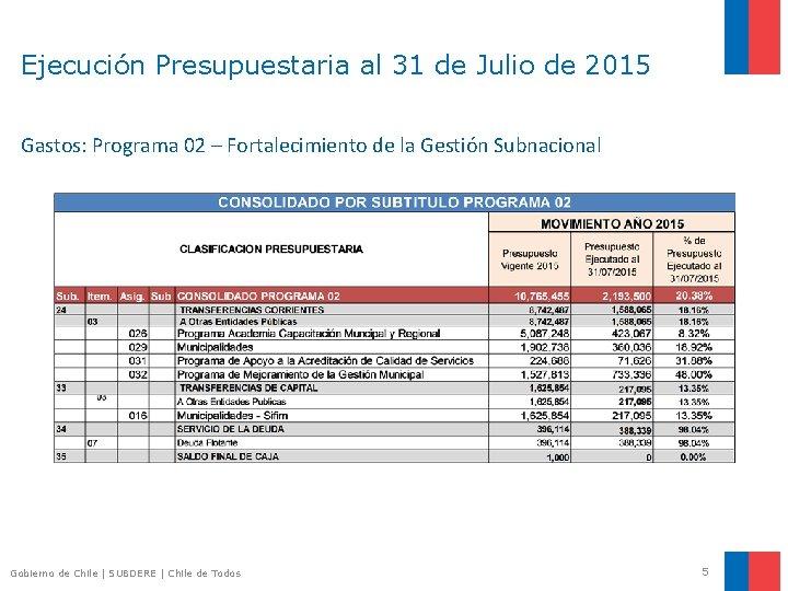 Ejecución Presupuestaria al 31 de Julio de 2015 Gastos: Programa 02 – Fortalecimiento de
