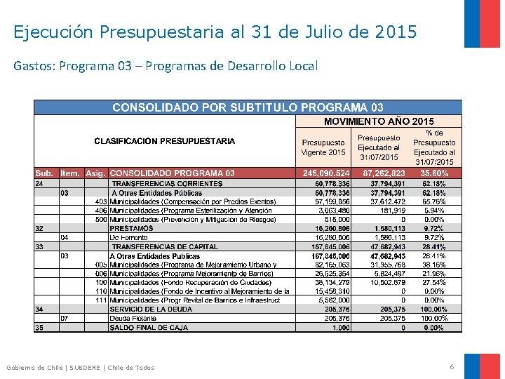 Ejecución Presupuestaria al 31 de Julio de 2015 Gastos: Programa 03 – Programas de
