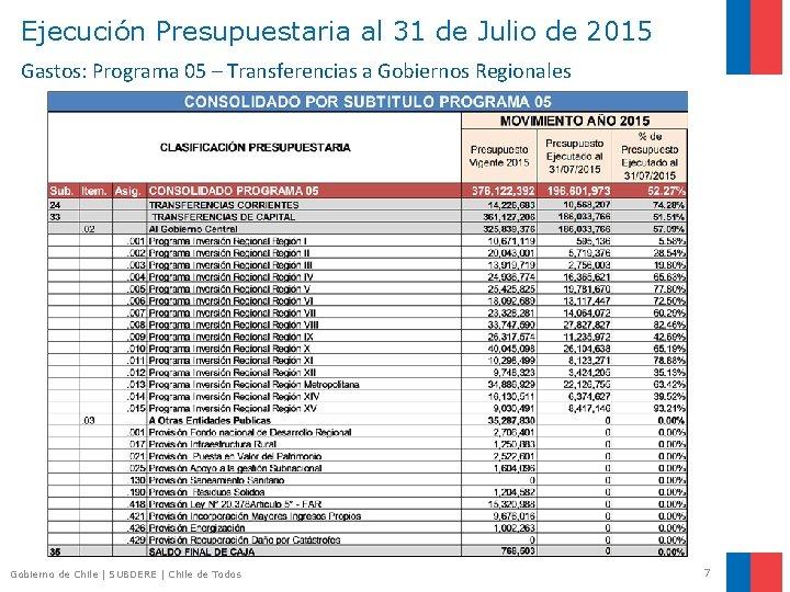Ejecución Presupuestaria al 31 de Julio de 2015 Gastos: Programa 05 – Transferencias a