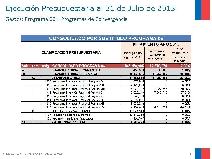 Ejecución Presupuestaria al 31 de Julio de 2015 Gastos: Programa 06 – Programas de