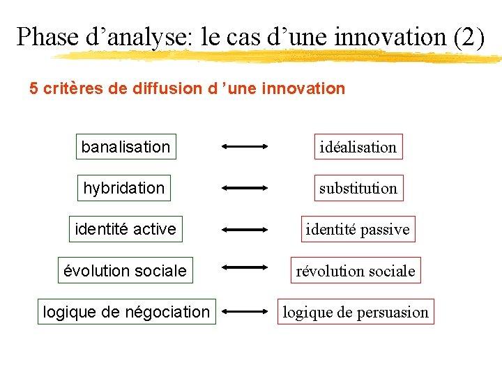 Phase d'analyse: le cas d'une innovation (2) 5 critères de diffusion d 'une innovation