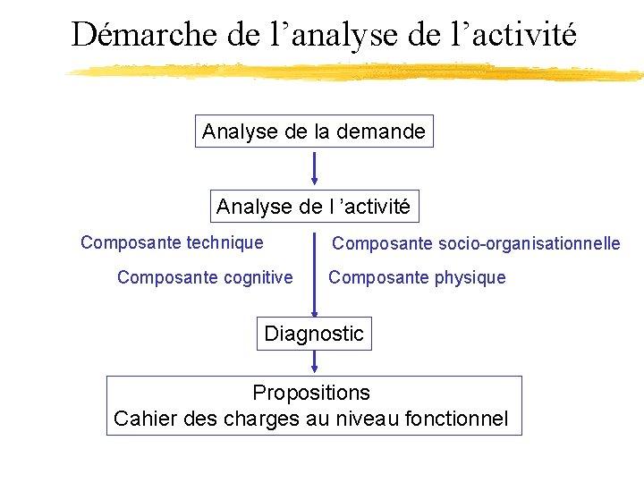 Démarche de l'analyse de l'activité Analyse de la demande Analyse de l 'activité Composante