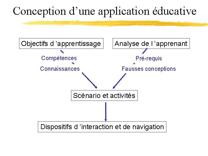 Conception d'une application éducative Objectifs d 'apprentissage Analyse de l 'apprenant Compétences Pré-requis Connaissances