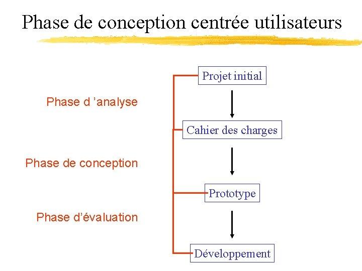 Phase de conception centrée utilisateurs Projet initial Phase d 'analyse Cahier des charges Phase