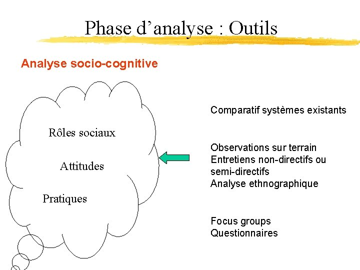 Phase d'analyse : Outils Analyse socio-cognitive Comparatif systèmes existants Rôles sociaux Attitudes Observations sur