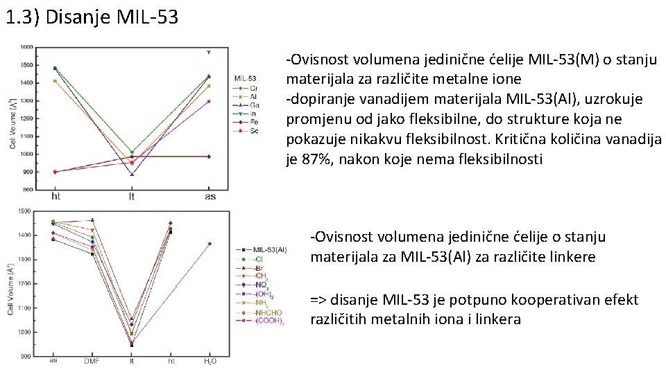 1. 3) Disanje MIL-53 -Ovisnost volumena jedinične ćelije MIL-53(M) o stanju materijala za različite