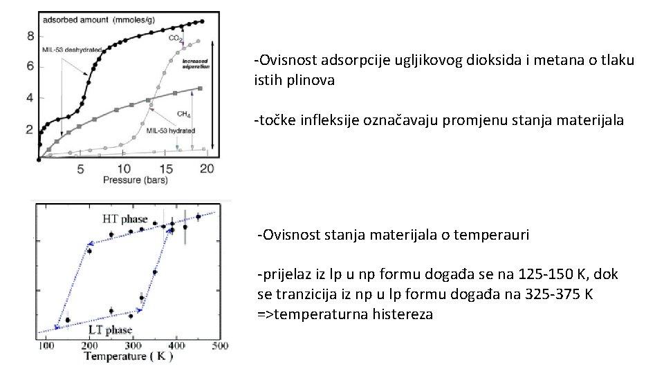 -Ovisnost adsorpcije ugljikovog dioksida i metana o tlaku istih plinova -točke infleksije označavaju promjenu
