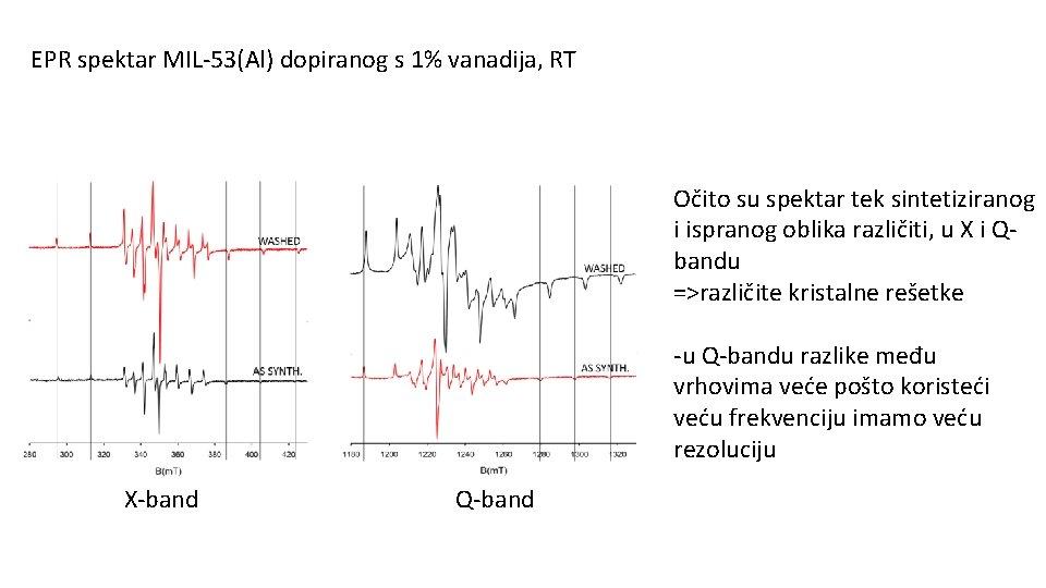 EPR spektar MIL-53(Al) dopiranog s 1% vanadija, RT Očito su spektar tek sintetiziranog i