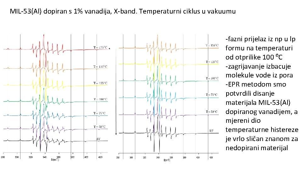 MIL-53(Al) dopiran s 1% vanadija, X-band. Temperaturni ciklus u vakuumu -fazni prijelaz iz np