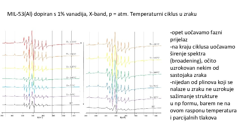 MIL-53(Al) dopiran s 1% vanadija, X-band, p = atm. Temperaturni ciklus u zraku -opet