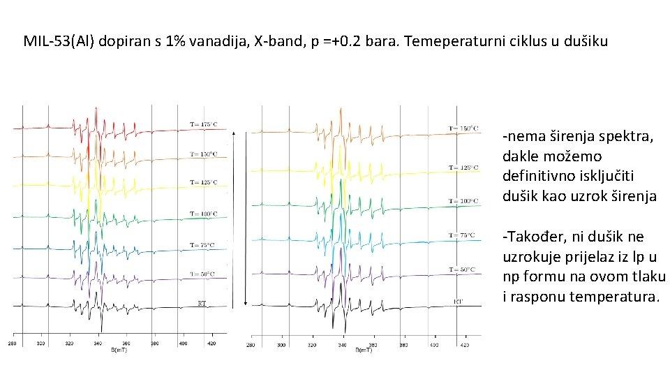 MIL-53(Al) dopiran s 1% vanadija, X-band, p =+0. 2 bara. Temeperaturni ciklus u dušiku