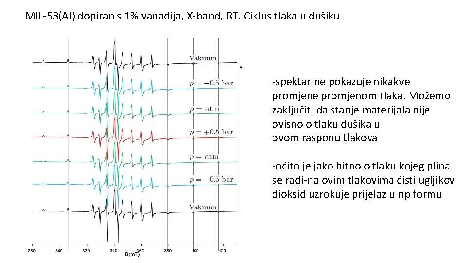 MIL-53(Al) dopiran s 1% vanadija, X-band, RT. Ciklus tlaka u dušiku -spektar ne pokazuje