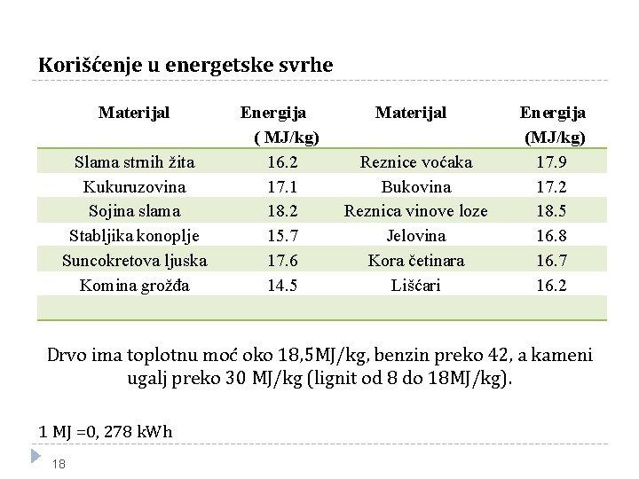Korišćenje u energetske svrhe Materijal Slama strnih žita Kukuruzovina Sojina slama Stabljika konoplje Suncokretova