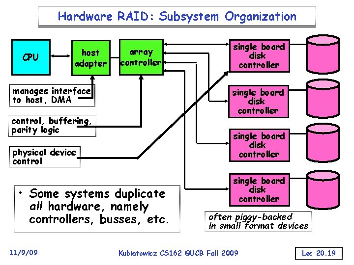 Hardware RAID: Subsystem Organization CPU host adapter array controller manages interface to host, DMA