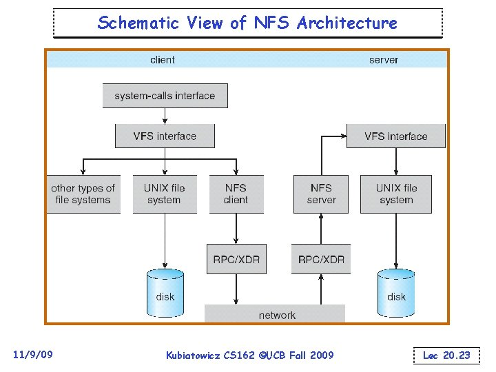 Schematic View of NFS Architecture 11/9/09 Kubiatowicz CS 162 ©UCB Fall 2009 Lec 20.