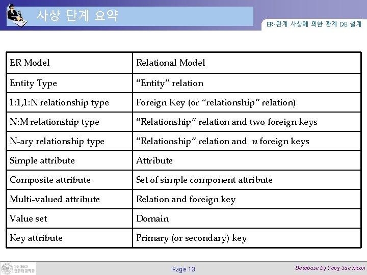사상 단계 요약 ER-관계 사상에 의한 관계 DB 설계 ER Model Relational Model Entity